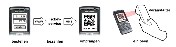 Infografik: Mobile Ticketing